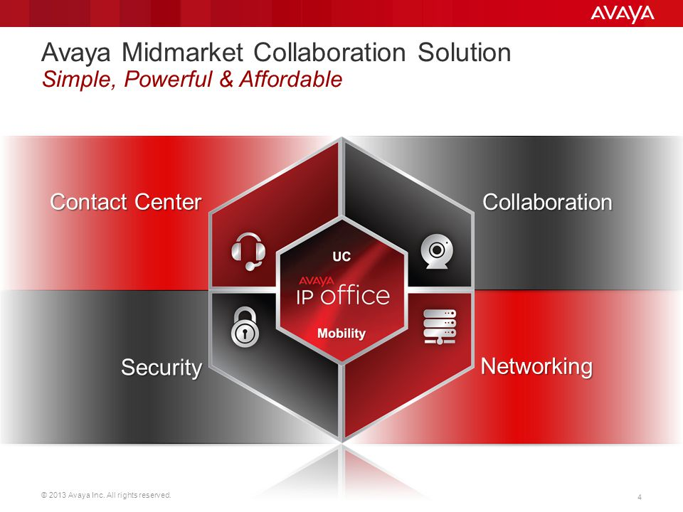 Avaya Midmarket Collaboration Solution Simple, Powerful & Affordable