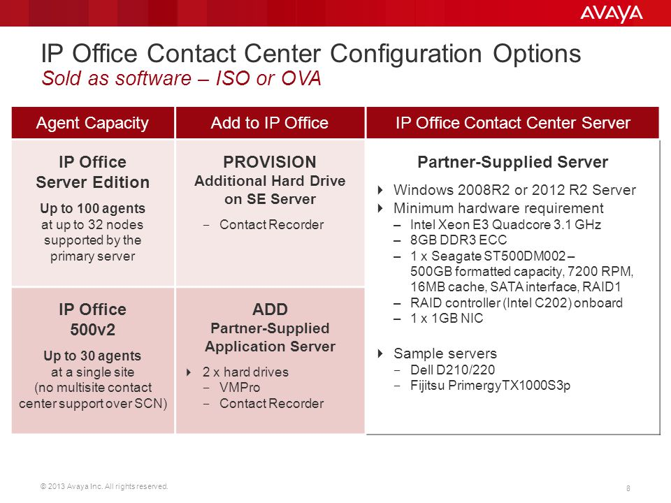 IP Office Contact Center Configuration Options Sold as software – ISO or OVA