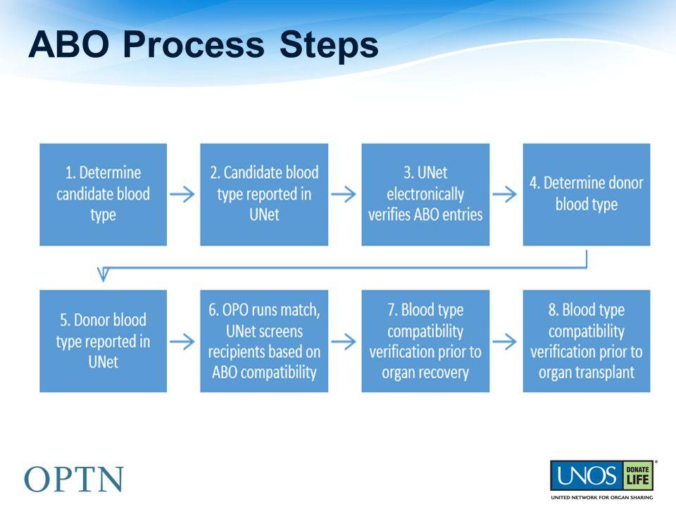 ABO Process Steps