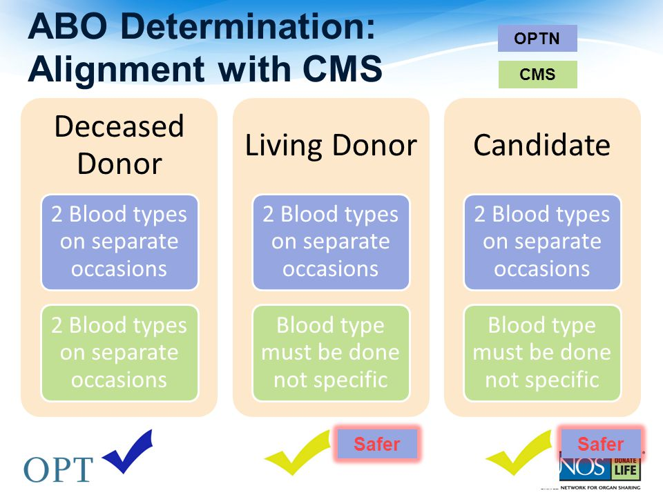 ABO Determination: Alignment with CMS