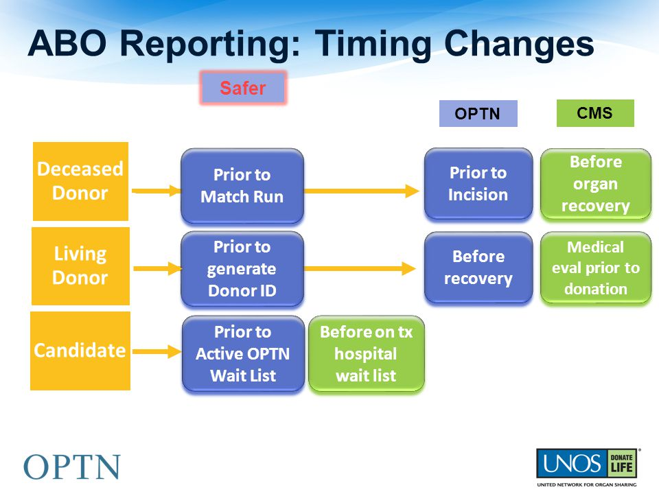 ABO Reporting: Timing Changes