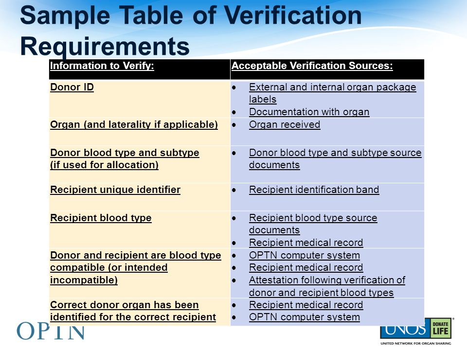 Sample Table of Verification Requirements
