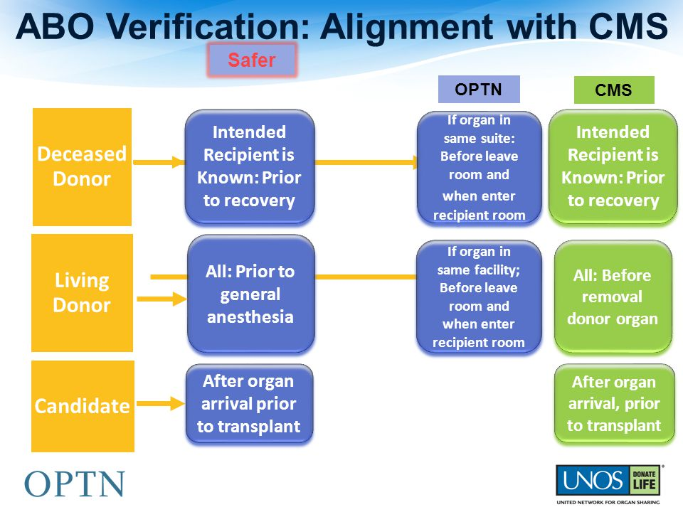ABO Verification: Alignment with CMS