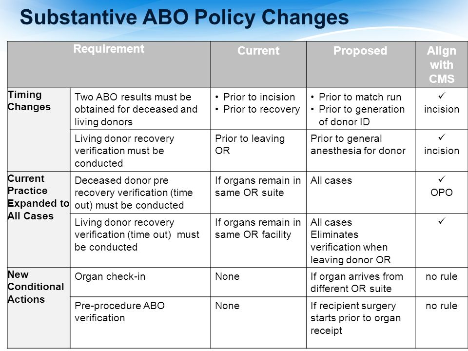 Substantive ABO Policy Changes