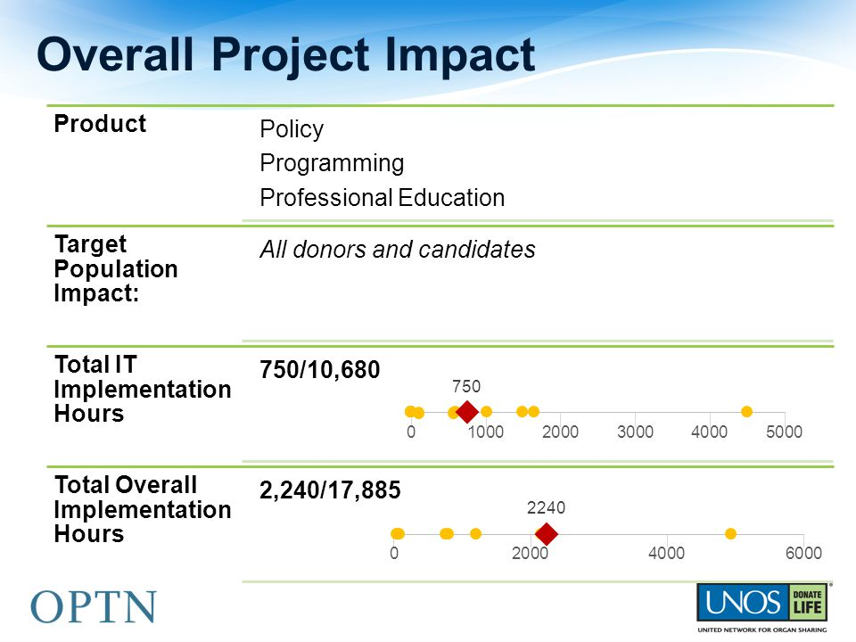 Overall Project Impact