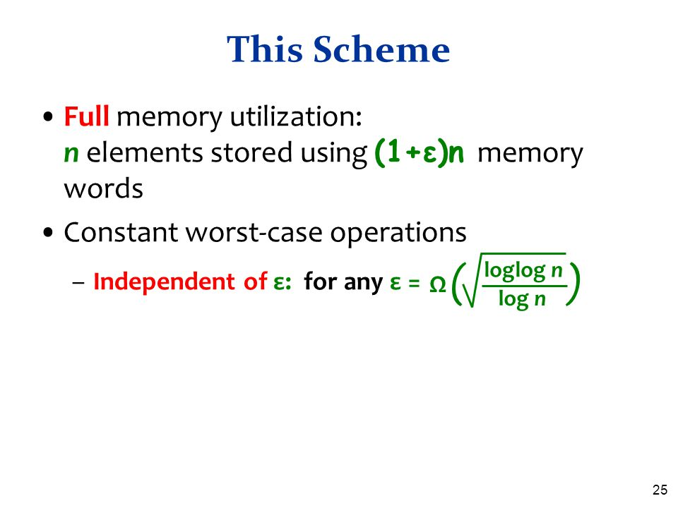 This Scheme Full memory utilization: n elements stored using (1+ε)n memory words. Constant worst-case operations.