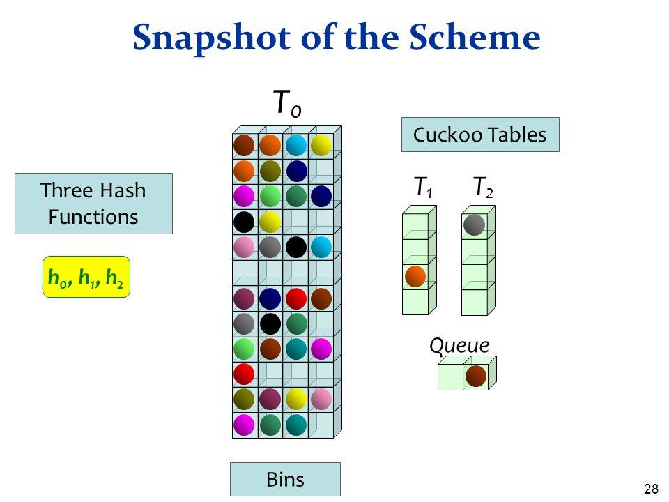 Snapshot of the Scheme T0 T1 T2 Queue Cuckoo Tables