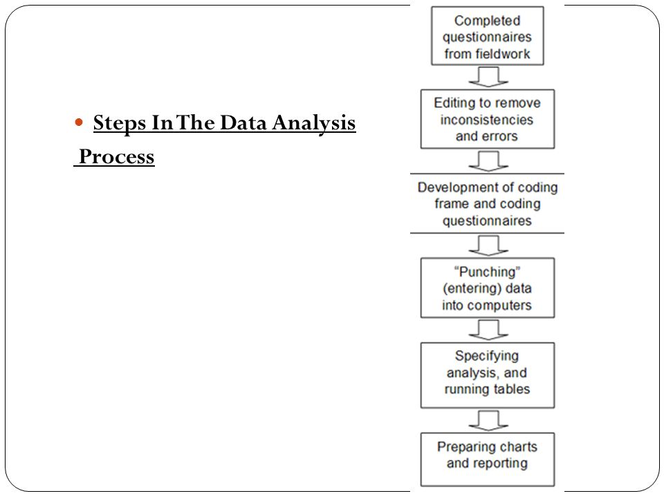 Steps In The Data Analysis