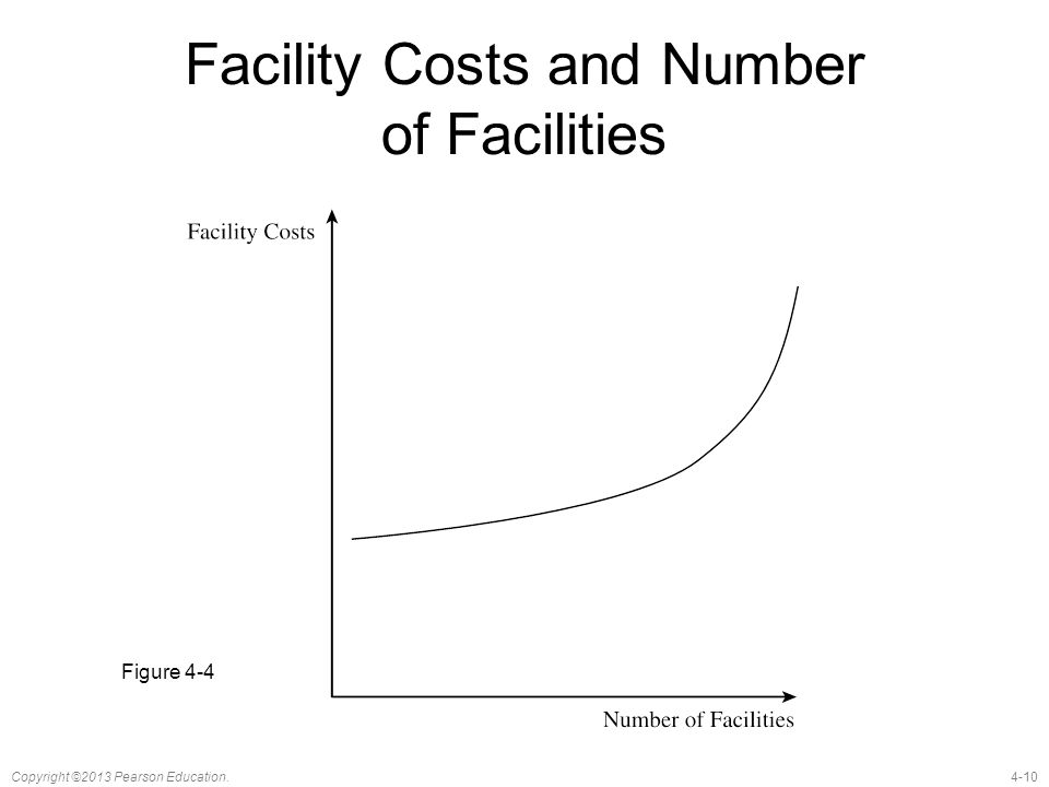 Facility Costs and Number of Facilities