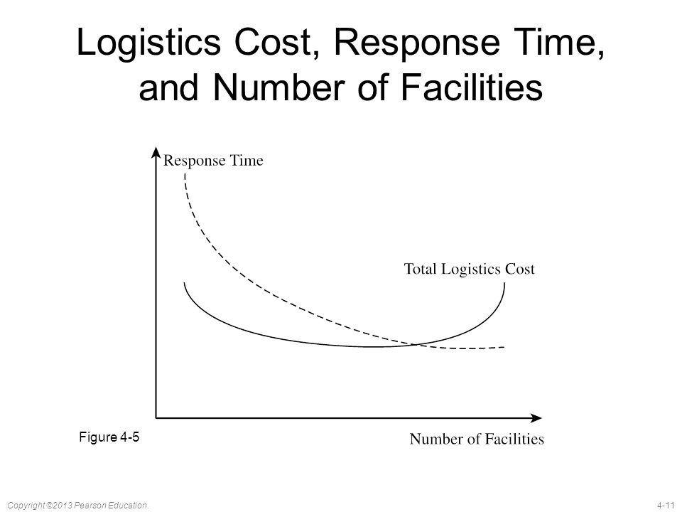 Logistics Cost, Response Time, and Number of Facilities