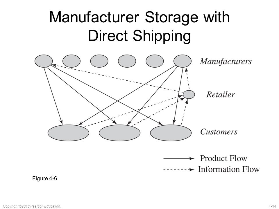 Manufacturer Storage with Direct Shipping