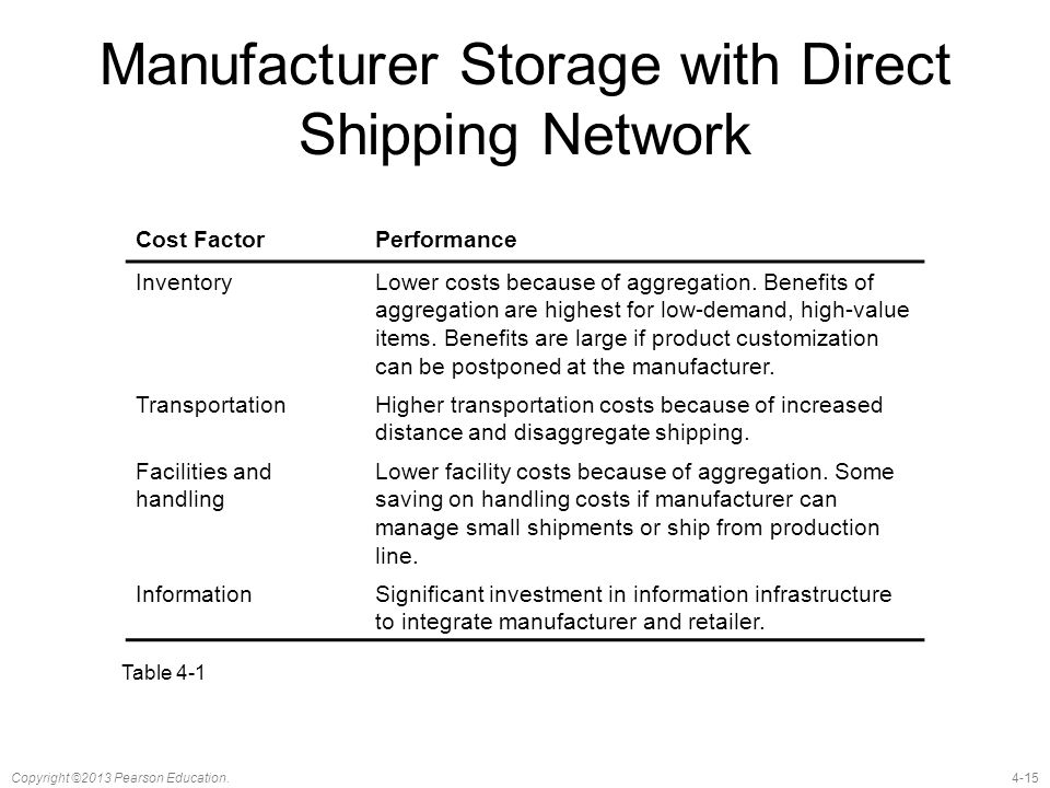 Manufacturer Storage with Direct Shipping Network