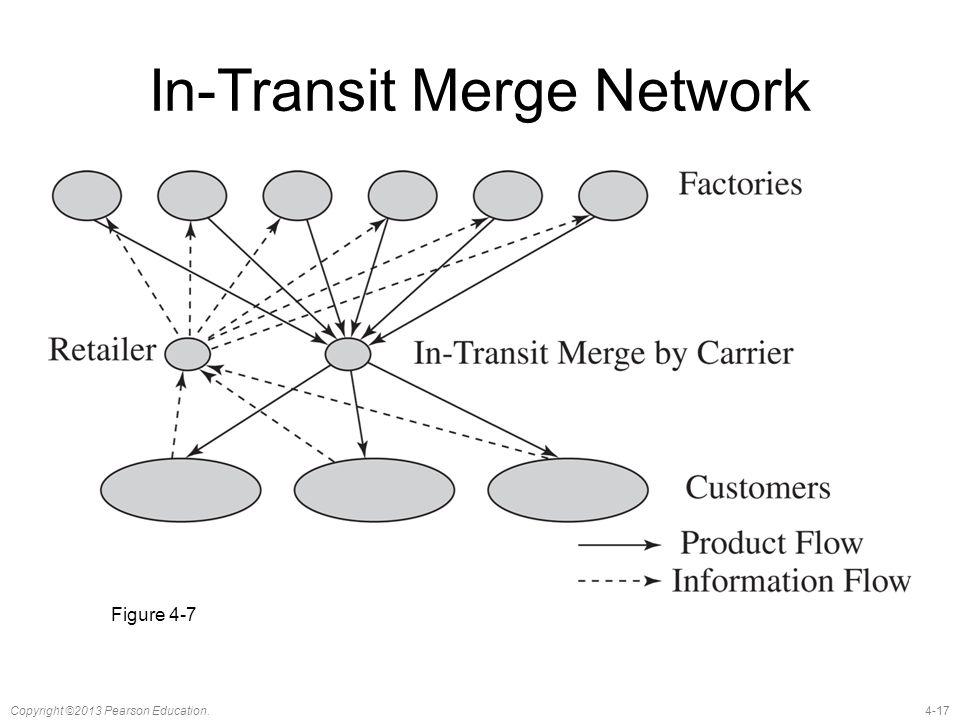 In-Transit Merge Network