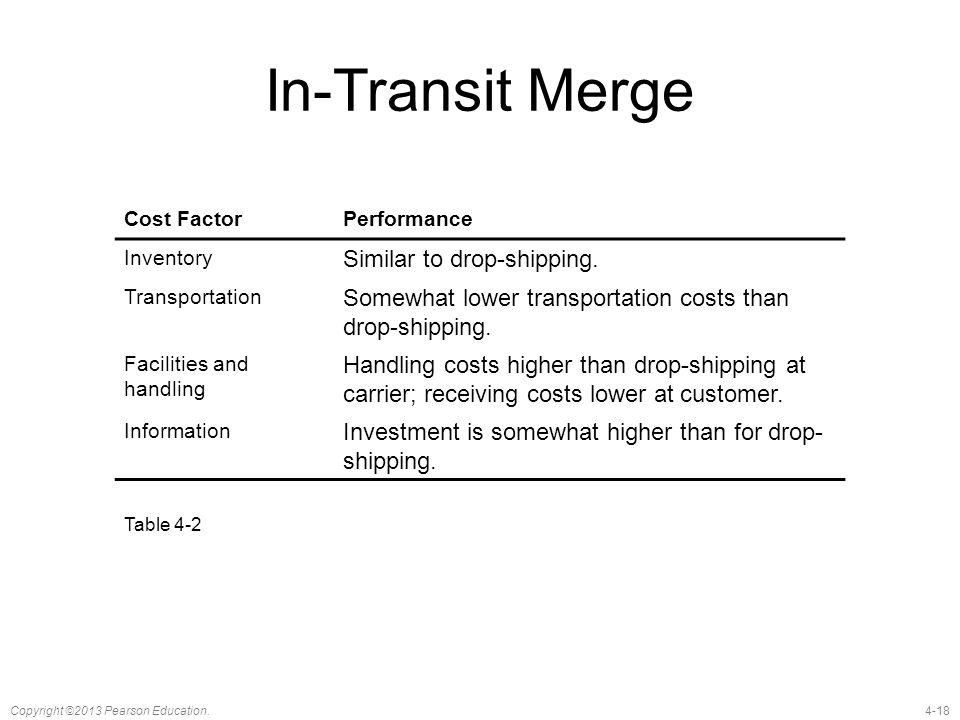 In-Transit Merge Similar to drop-shipping.