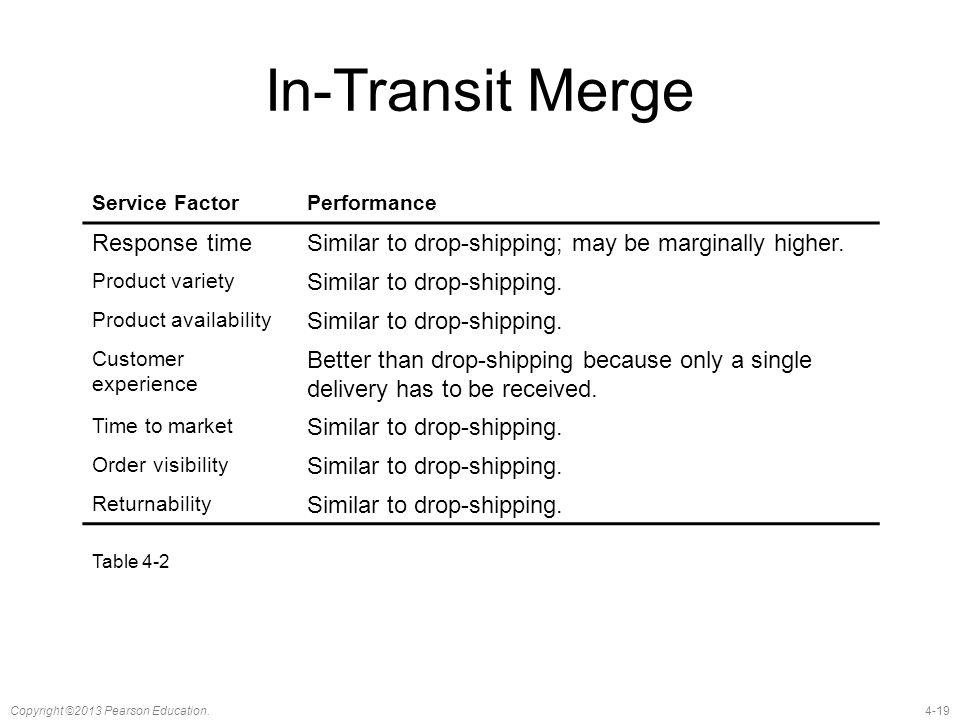 In-Transit Merge Response time