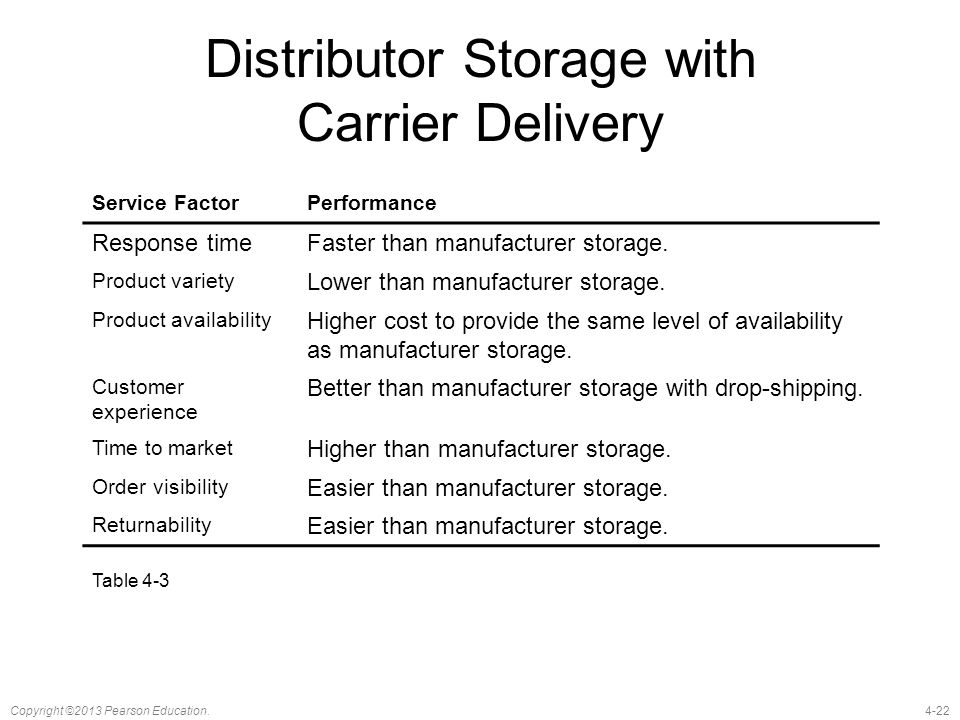 Distributor Storage with Carrier Delivery