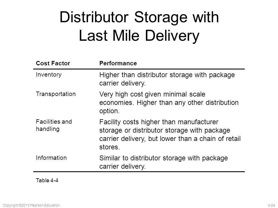 Distributor Storage with Last Mile Delivery