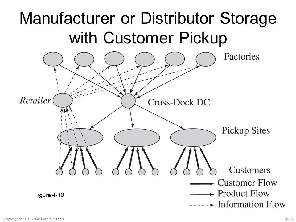 Manufacturer or Distributor Storage with Customer Pickup