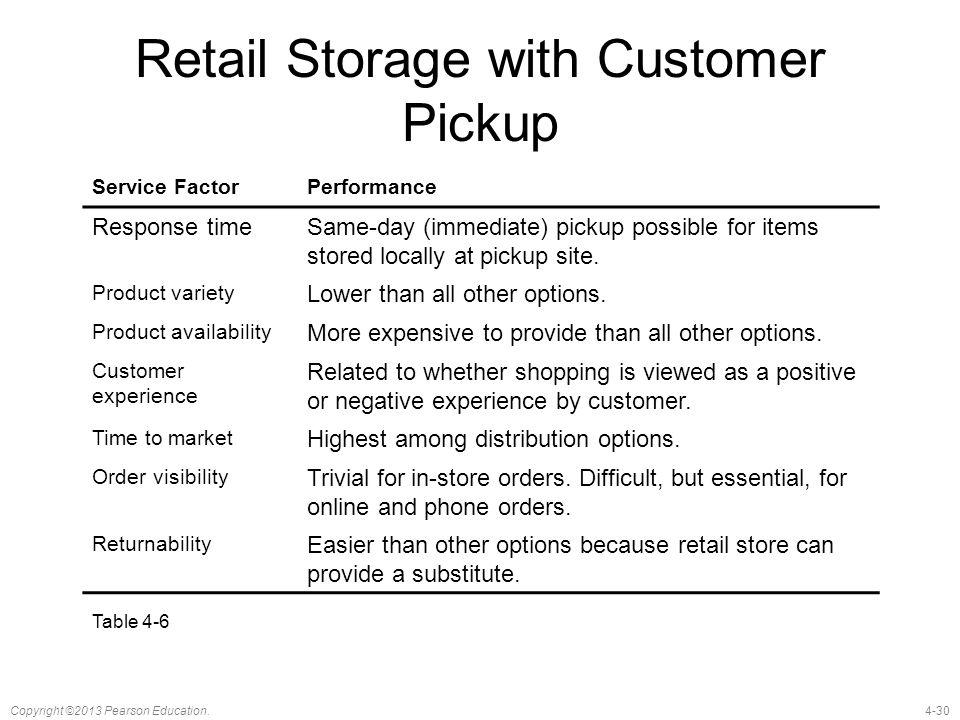 Retail Storage with Customer Pickup