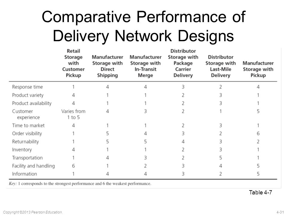 Comparative Performance of Delivery Network Designs