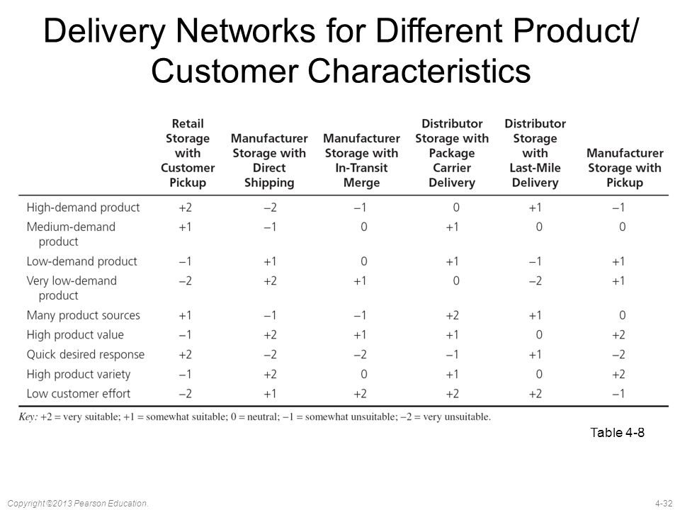 Delivery Networks for Different Product/ Customer Characteristics