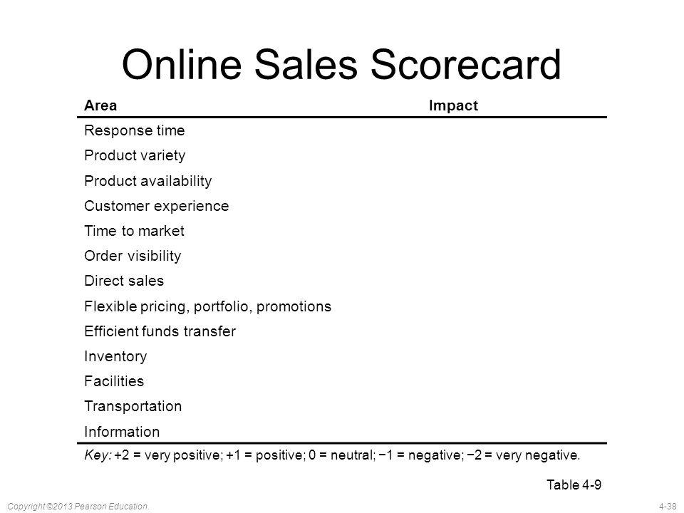 Online Sales Scorecard