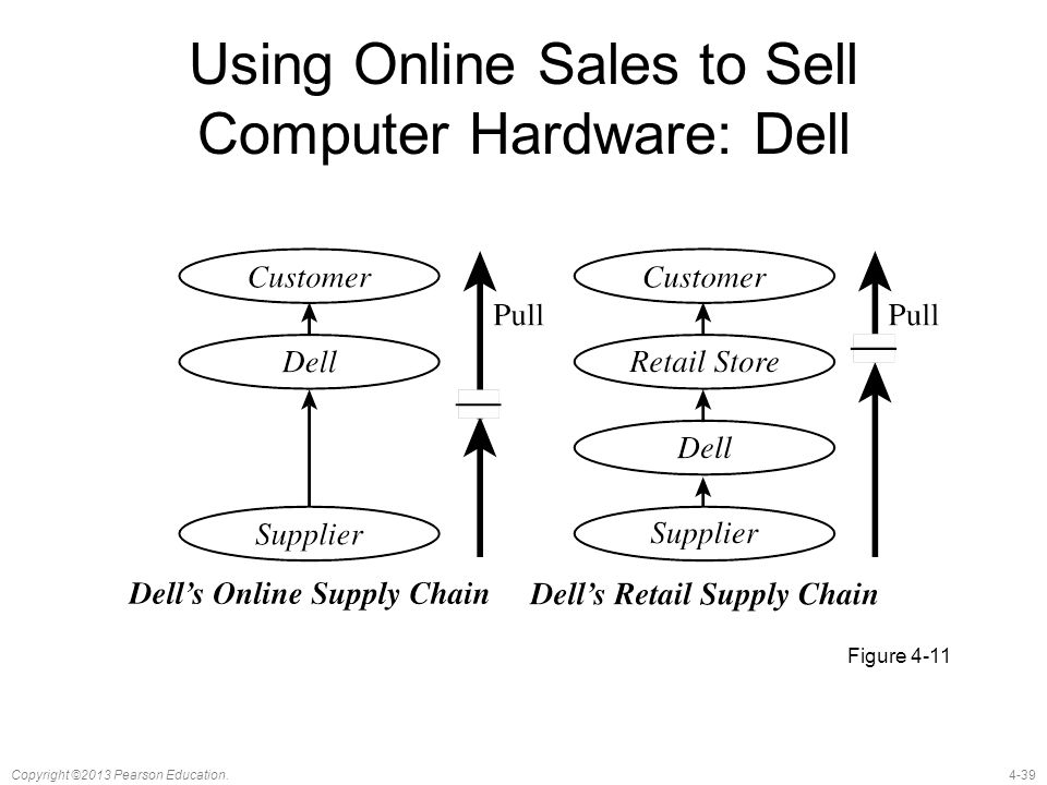 Using Online Sales to Sell Computer Hardware: Dell