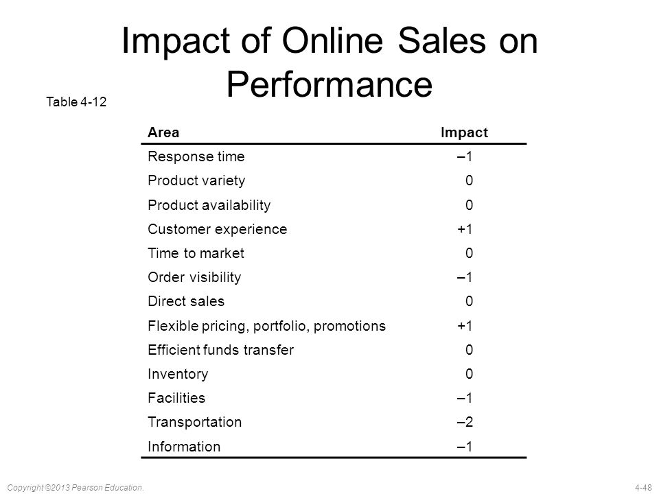Impact of Online Sales on Performance