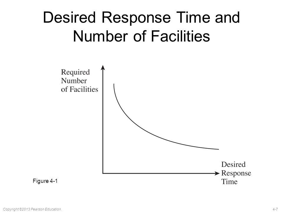 Desired Response Time and Number of Facilities