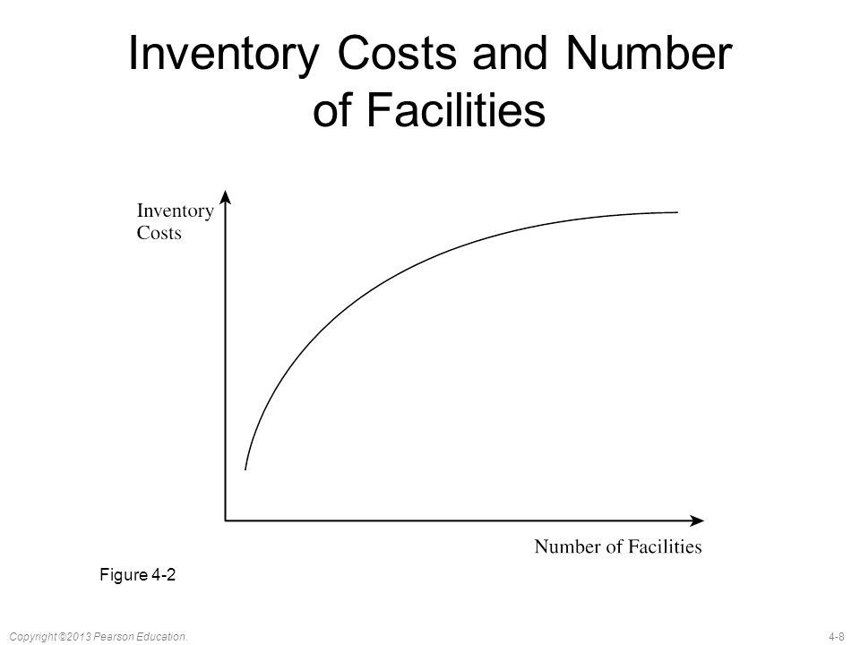 Inventory Costs and Number of Facilities