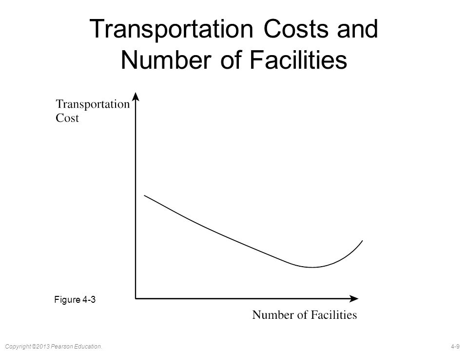 Transportation Costs and Number of Facilities