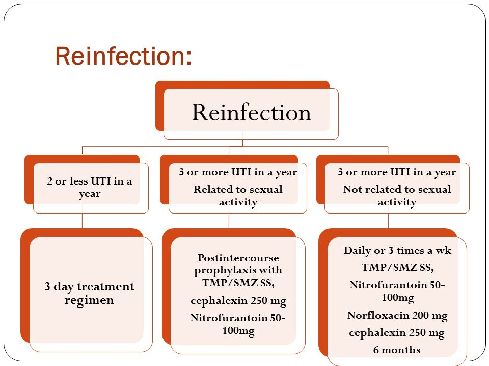 Reinfection: 3 day treatment regimen Daily or 3 times a wk
