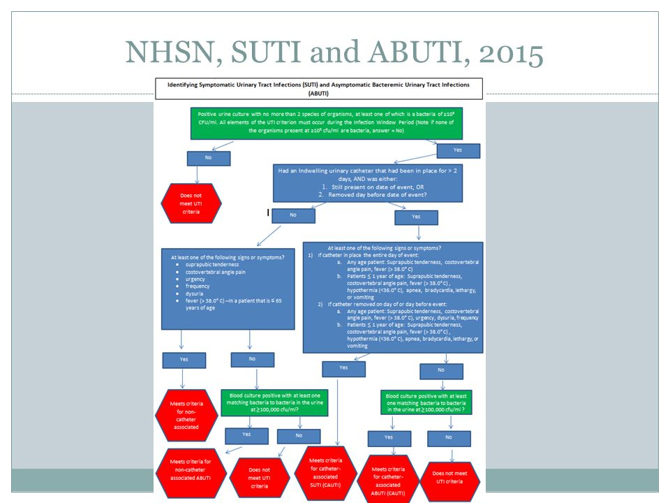 NHSN, SUTI and ABUTI, 2015