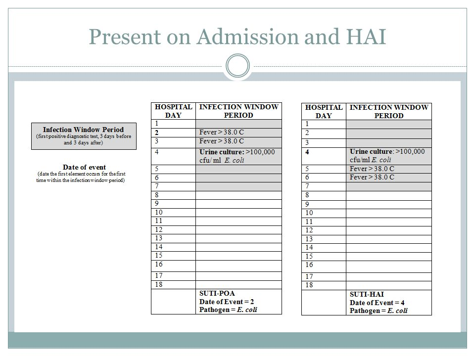 Present on Admission and HAI
