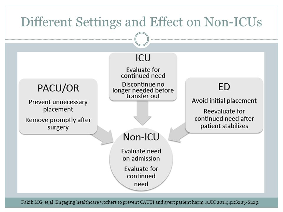 Different Settings and Effect on Non-ICUs