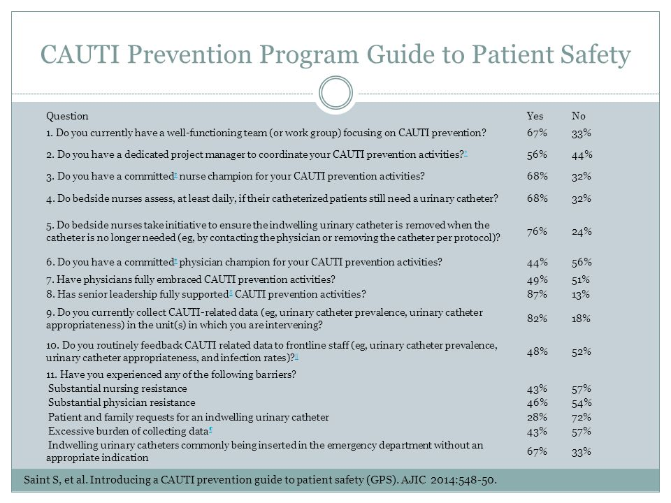 CAUTI Prevention Program Guide to Patient Safety