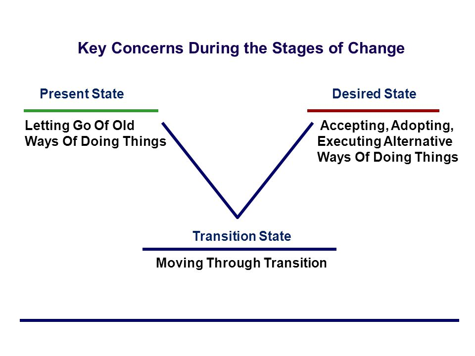 Key Concerns During the Stages of Change Moving Through Transition