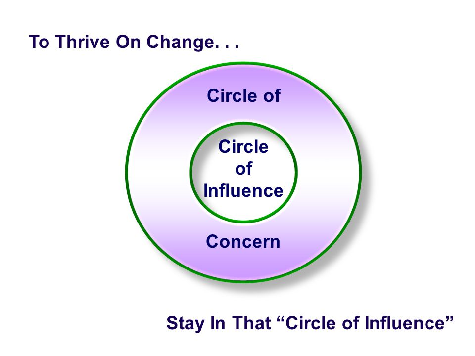 To Thrive On Change. . . Circle of Circle of Influence Concern Stay In That Circle of Influence