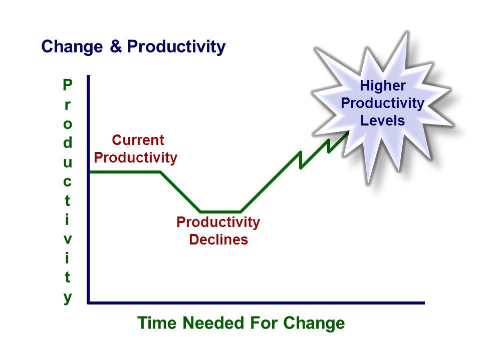 Time Needed For Change Change & Productivity P r o d u c t i v i t y