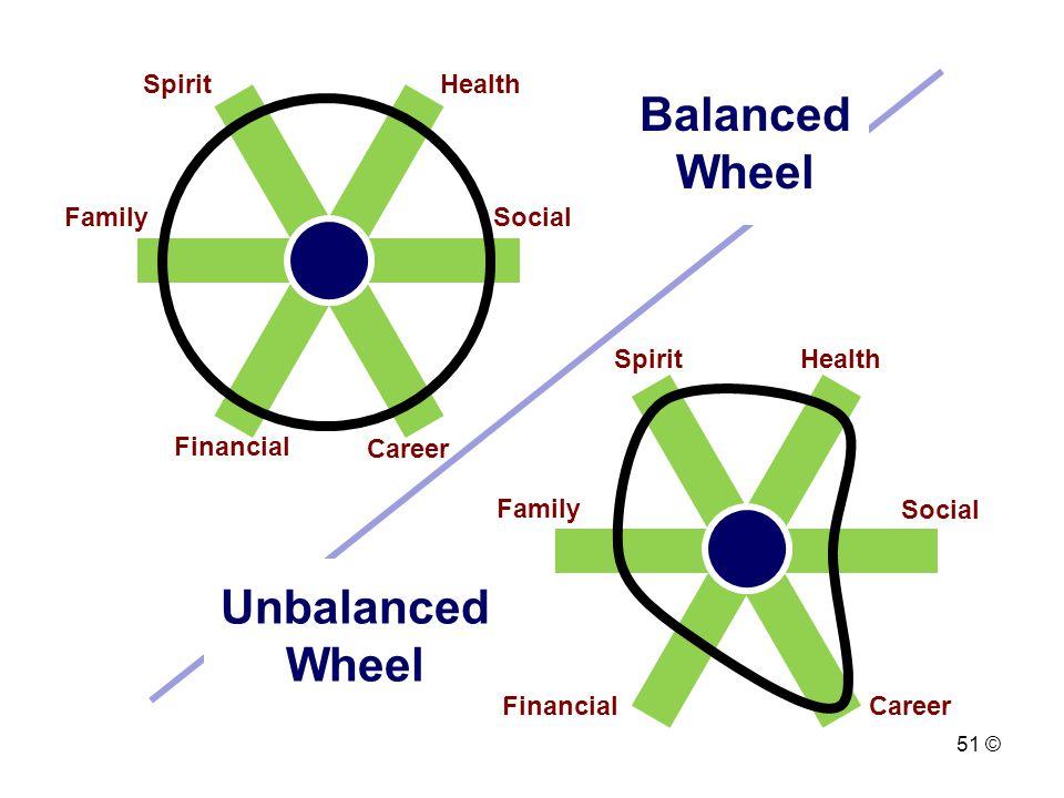 Balanced Wheel Unbalanced Wheel