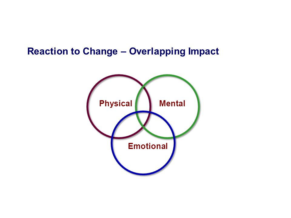 Reaction to Change – Overlapping Impact