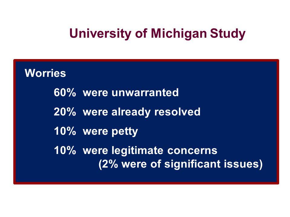 University of Michigan Study Worries. 60%. were unwarranted. 20%