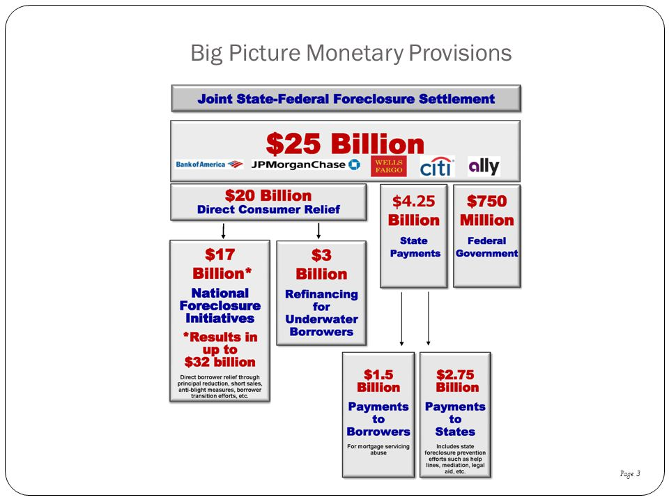 Big Picture Monetary Provisions