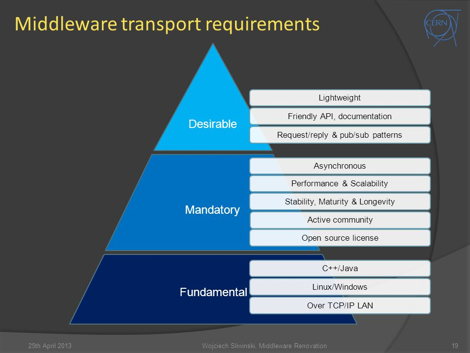 Middleware transport requirements