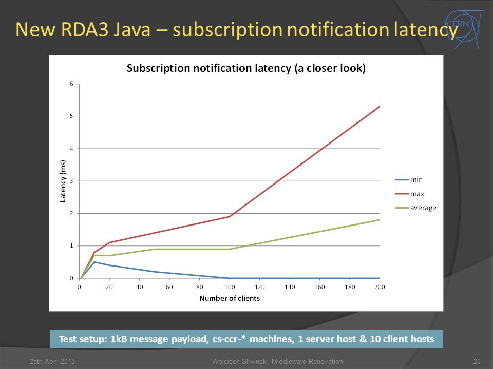 New RDA3 Java – subscription notification latency