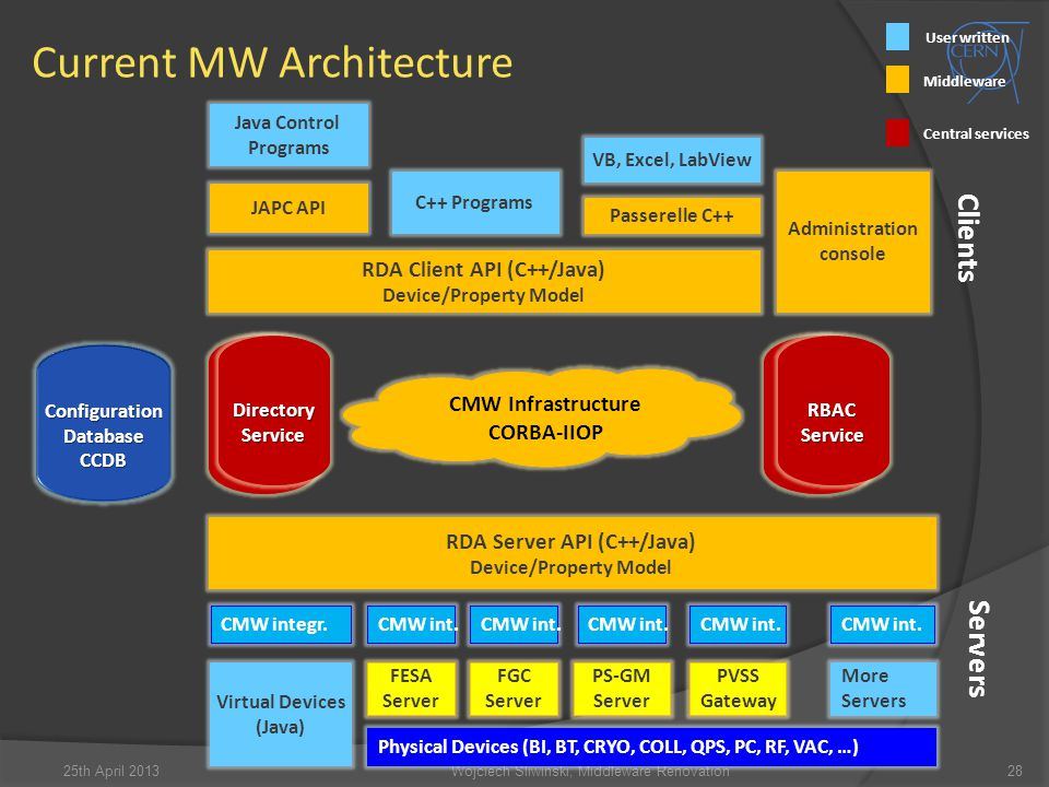 Current MW Architecture