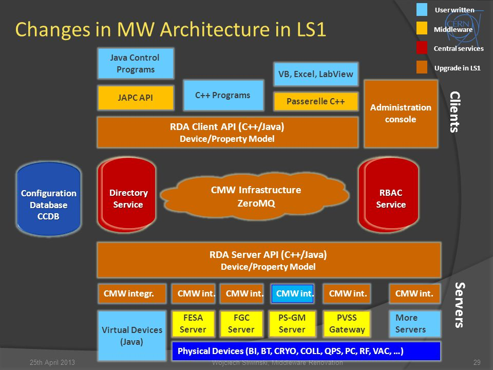 Changes in MW Architecture in LS1