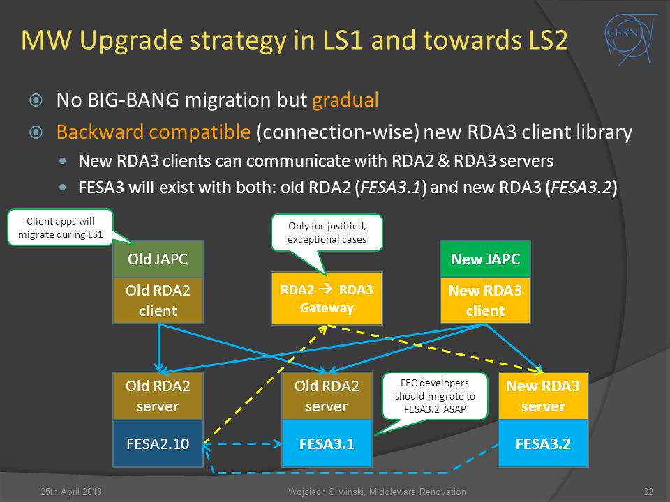 MW Upgrade strategy in LS1 and towards LS2