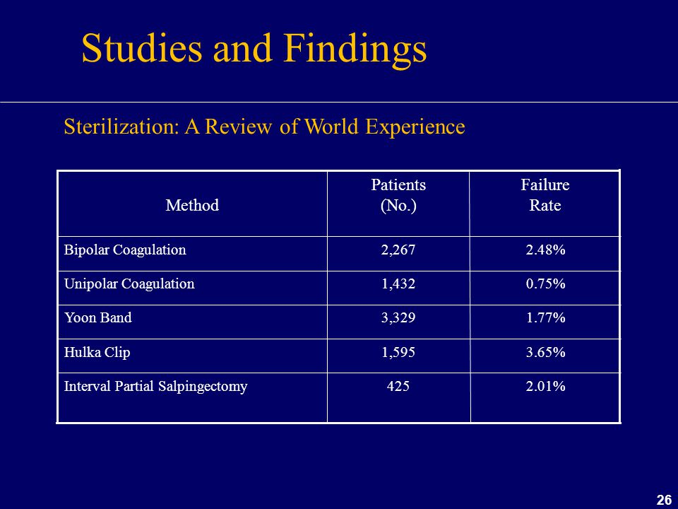 Studies and Findings Sterilization: A Review of World Experience