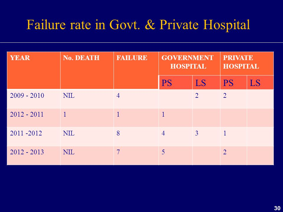 Failure rate in Govt. & Private Hospital